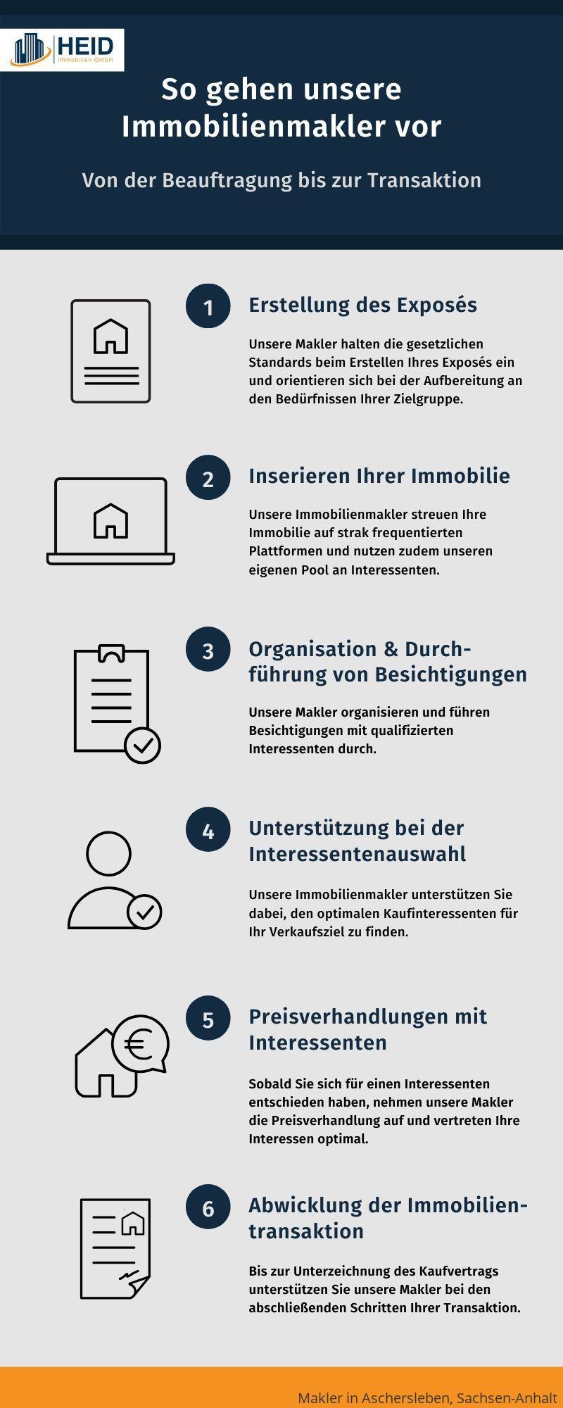 Ablauf einer Maklerbeauftragung in Aschersleben, Sachsen-Anhalt