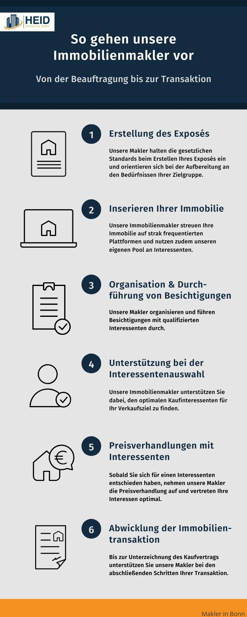 Ablauf einer Maklerbeauftragung in Bonn
