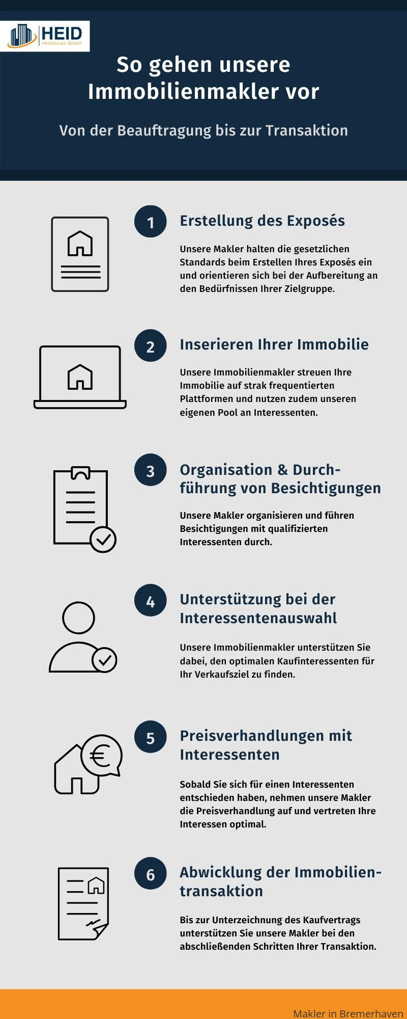 Ablauf einer Maklerbeauftragung in Bremerhaven