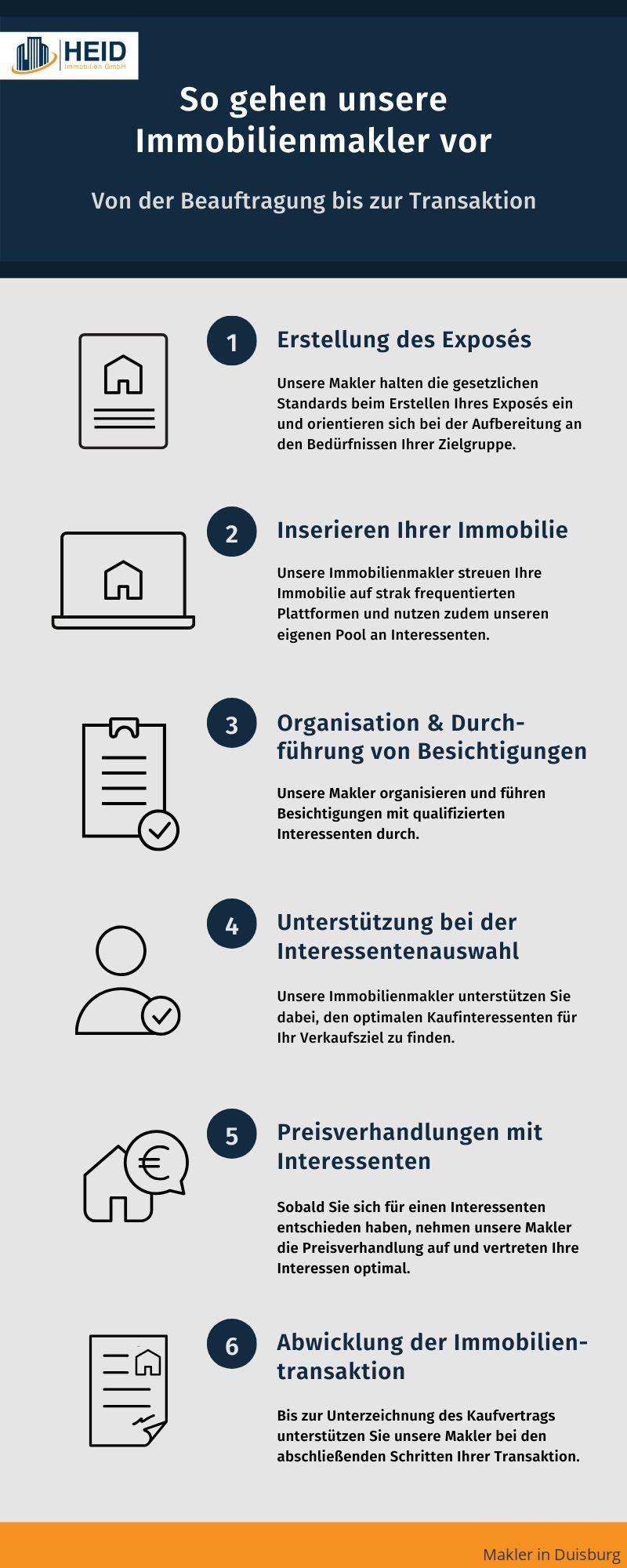 Ablauf einer Maklerbeauftragung in Duisburg