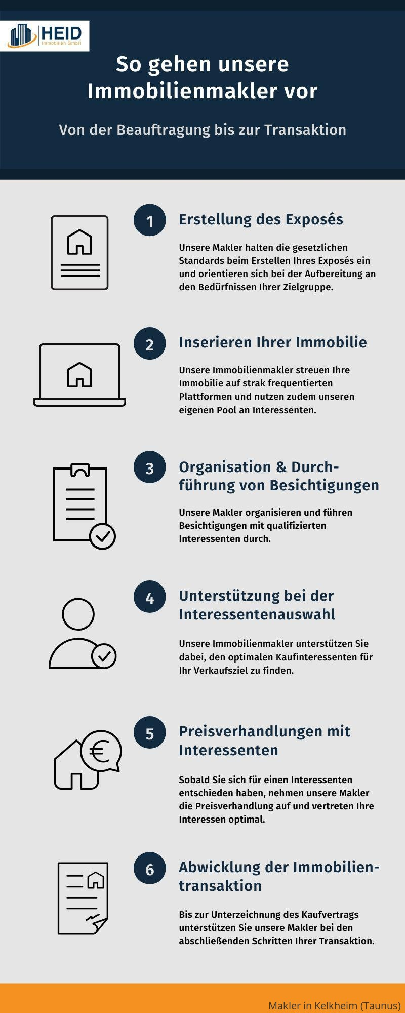 Ablauf einer Maklerbeauftragung in Kelkheim (Taunus)