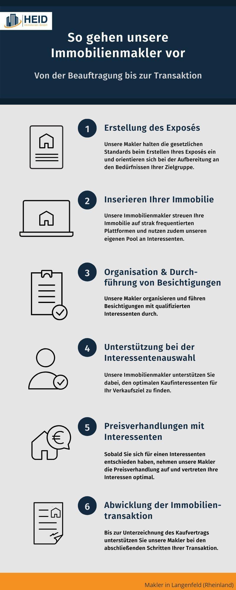 Ablauf einer Maklerbeauftragung in Langenfeld (Rheinland)