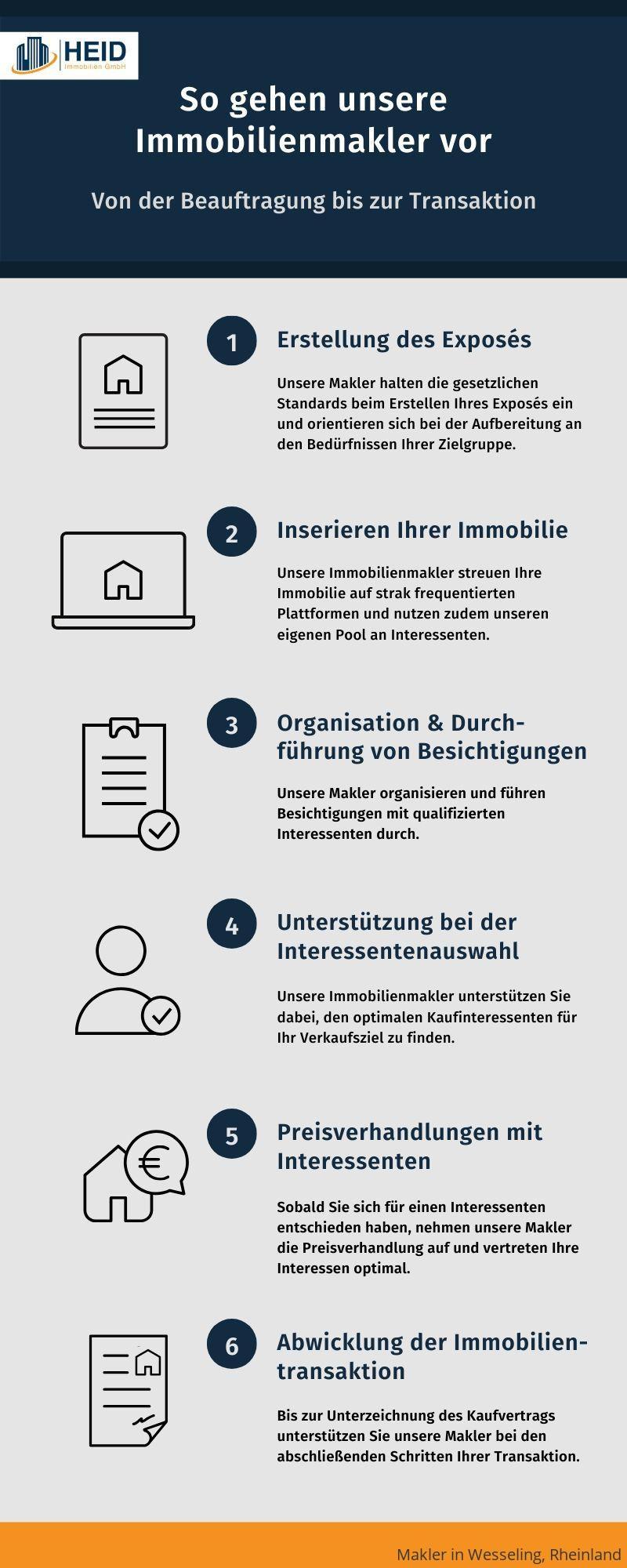 Ablauf einer Maklerbeauftragung in Wesseling, Rheinland