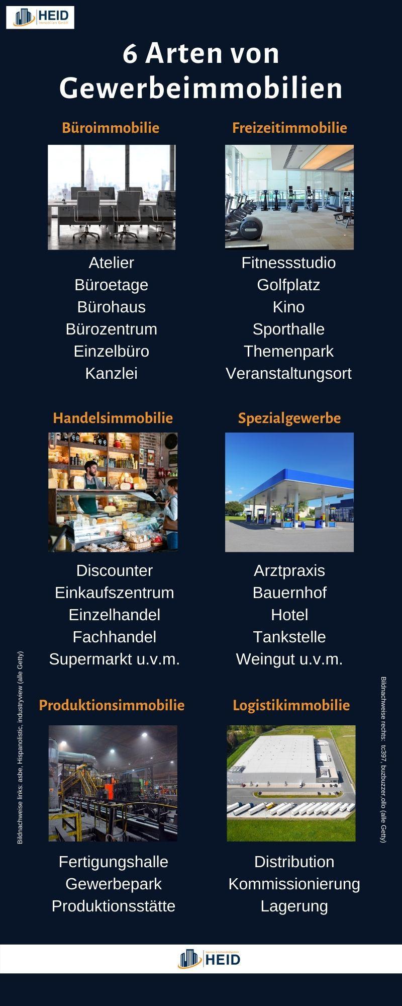 6 Arten von Gewerbeimmobilien (Infografik).