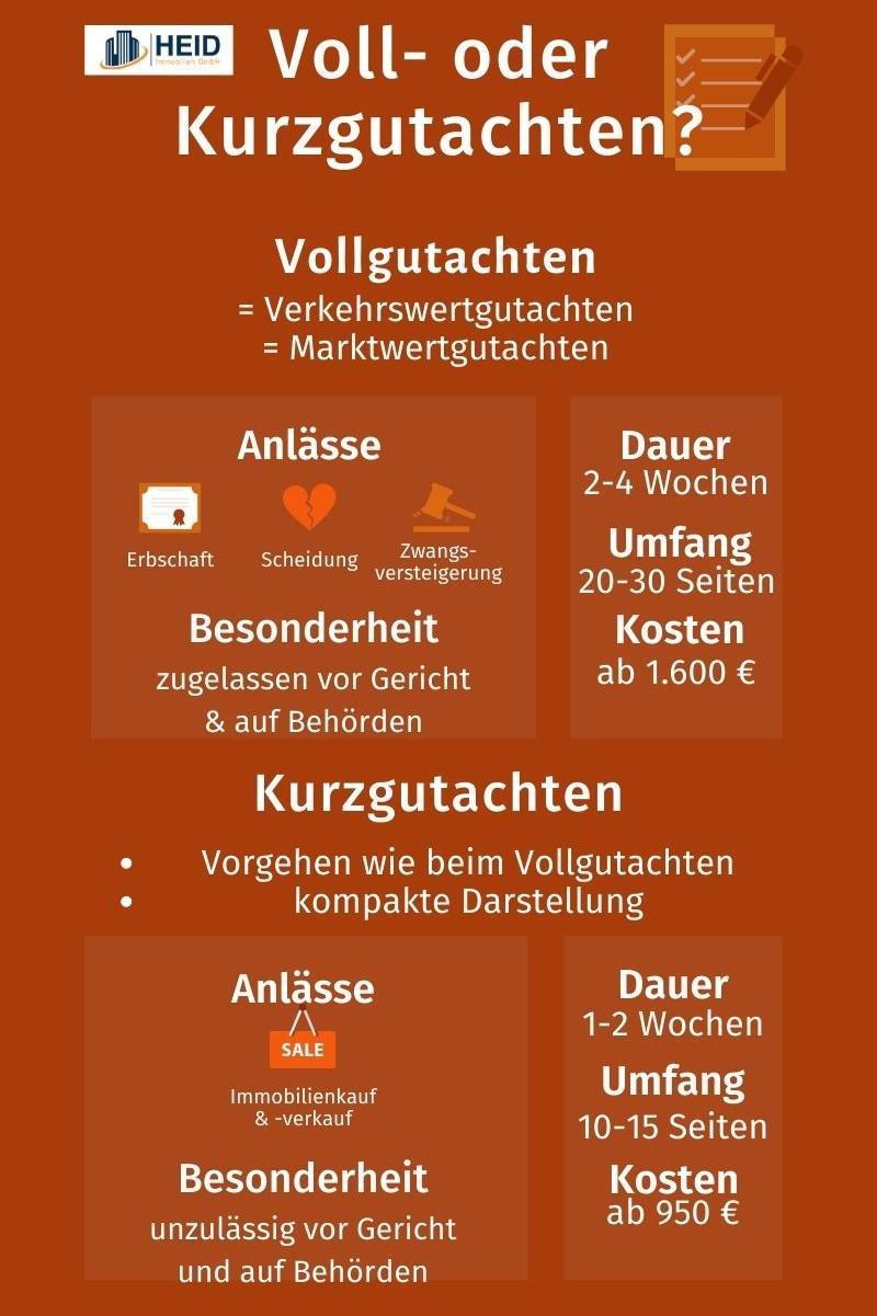 Verkehrswertgutachten und Kurzgutachten im Vergleich.